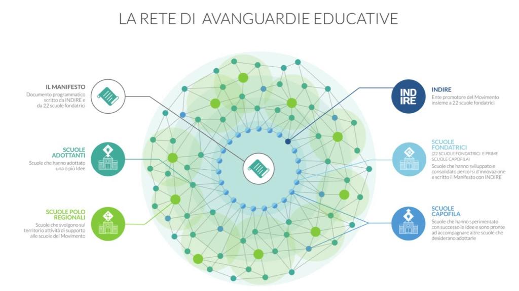 Allenare la creatività alle superiori! Le rete delle avanguardie educative in Italia
